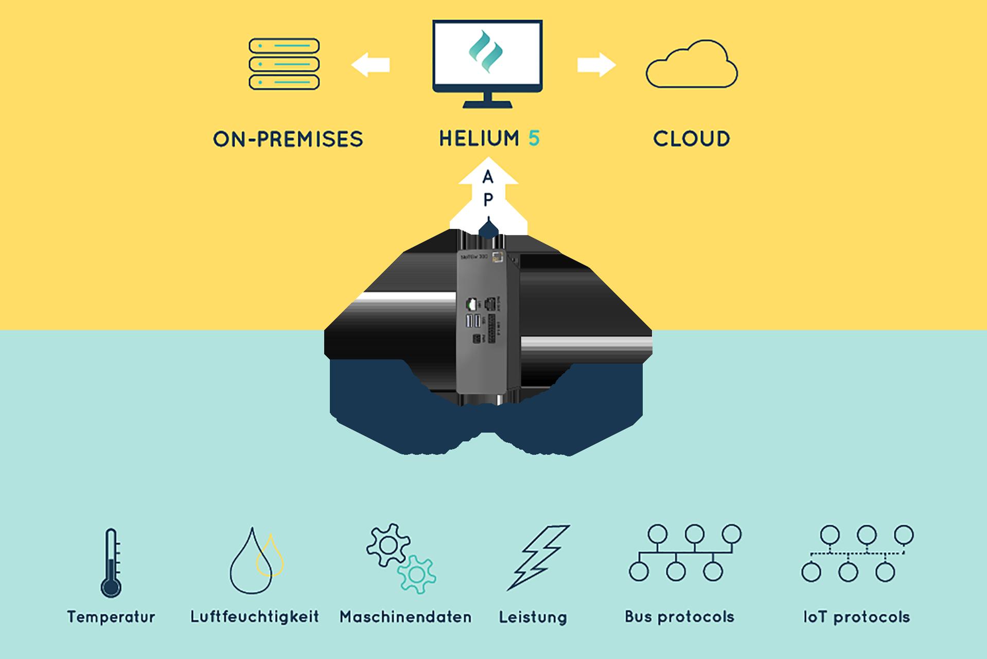HELIUM 5 und Secure IOT-Gateway